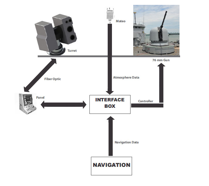 Naval Electro Optical Fire Control System-2