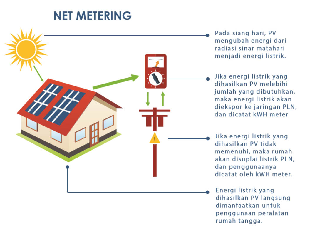 LenSolar PLTS PV Rooftop